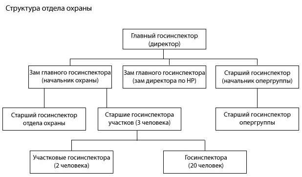 Структура отдела охраны